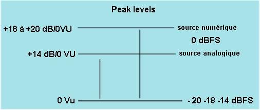 peak_level